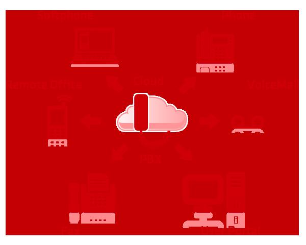 Cloud PBX Servicios para empresas